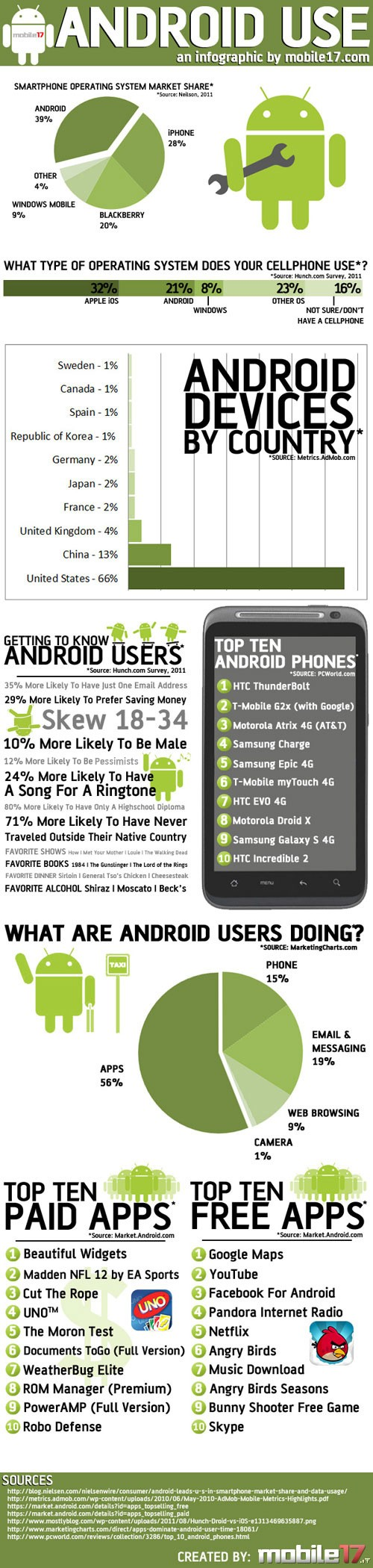 AndroidUseInfographic
